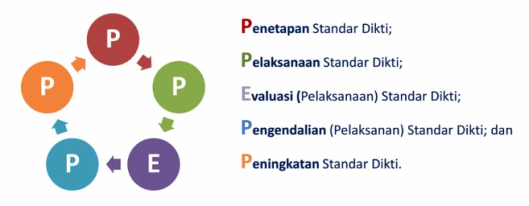 Selamat datang di BPM Institut Pendidikan Indonesia